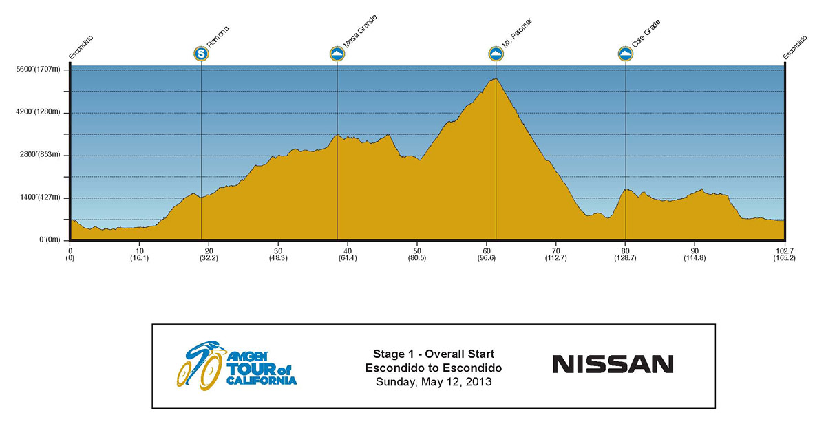 2013 Amgen Tour of California Profile Stage 1