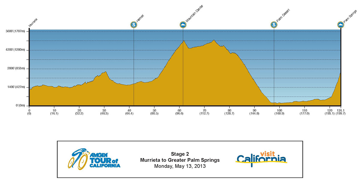 2013 Amgen Tour of California Profile Stage 2