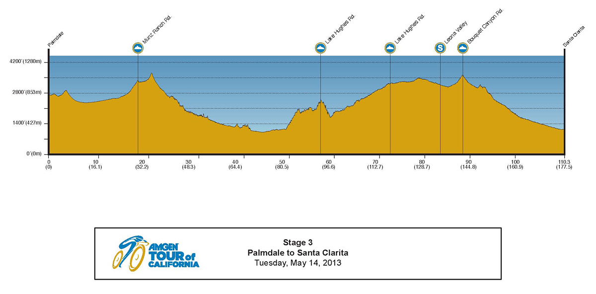 2013 Amgen Tour of California Profile Stage 3