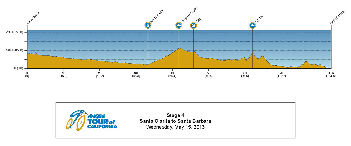 2013 Amgen Tour of California Profile Stage 4