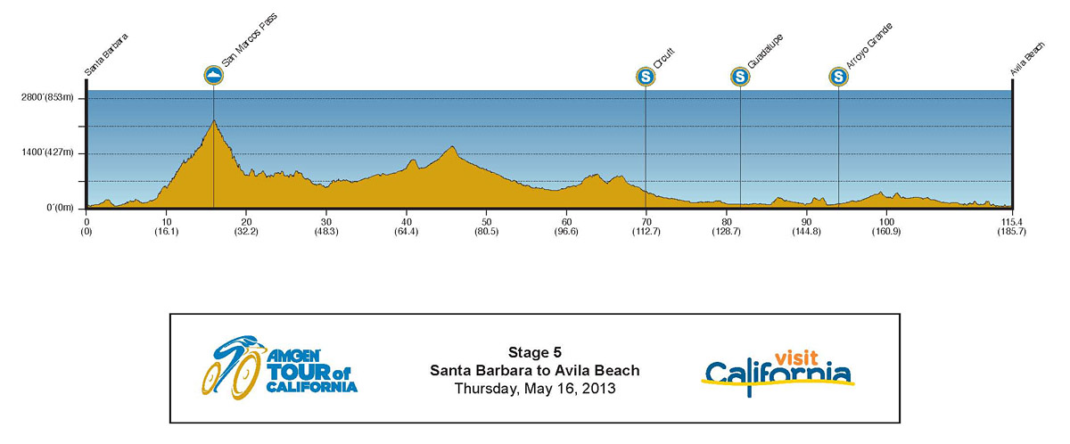 2013 Amgen Tour of California Profile Stage 5
