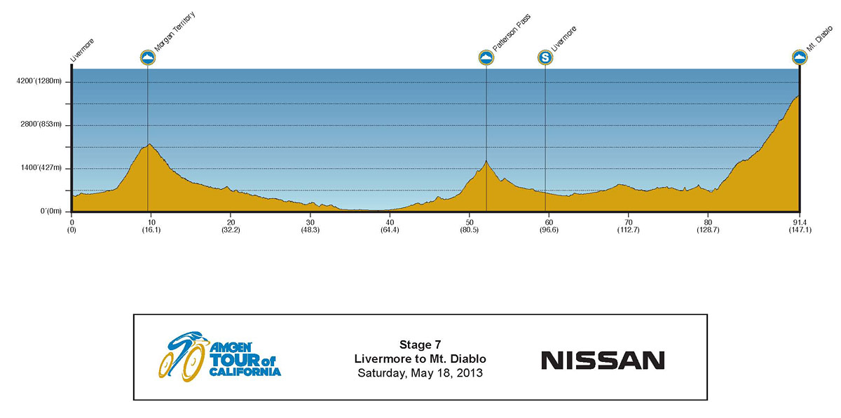 2013 Amgen Tour of California Profile Stage 7