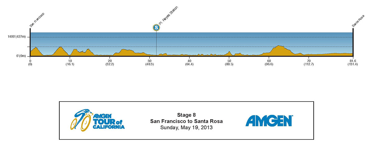 2013 Amgen Tour of California Profile Stage 8