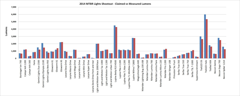 Claimed vs Measured Lumens
