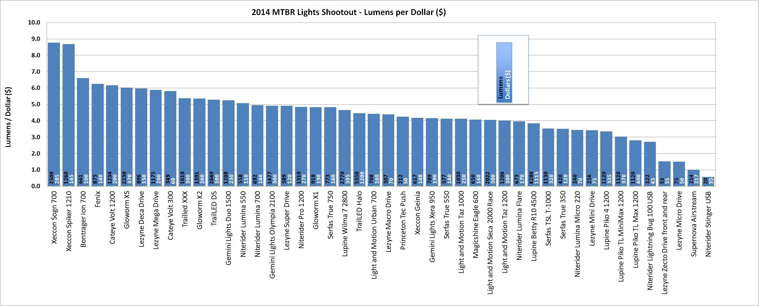 Lumens per Dollar