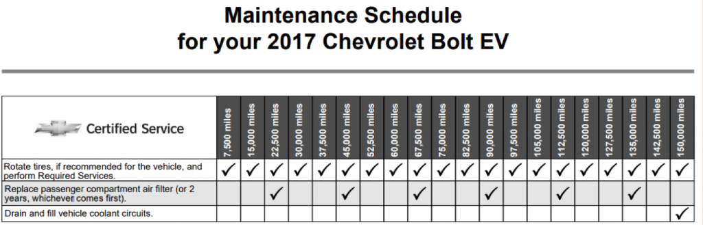 Electric vehicle owners?-5000-miles-bolt-chevy-bolt-1024x329.png