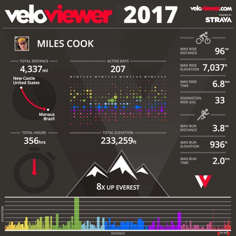 2017 Cycling Statistics-7f46a868-d184-46d7-9e2a-1ef963cc71cf.jpg