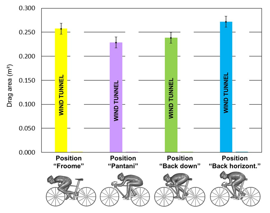 Chasing Aero: Which Position is Fastest