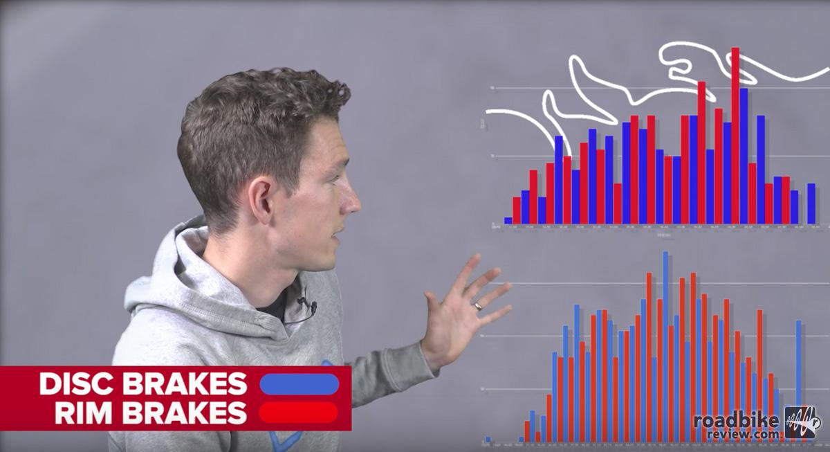 Are disc brakes faster than rim brakes?