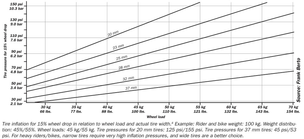Tire width-bertopresschart.jpg