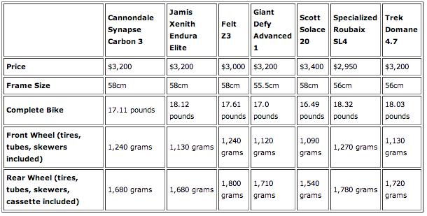 Bike Comparison Table