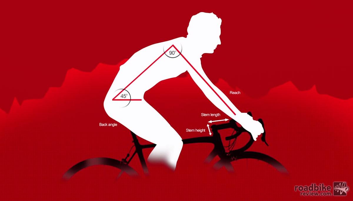 Ride Faster, Further, Safer