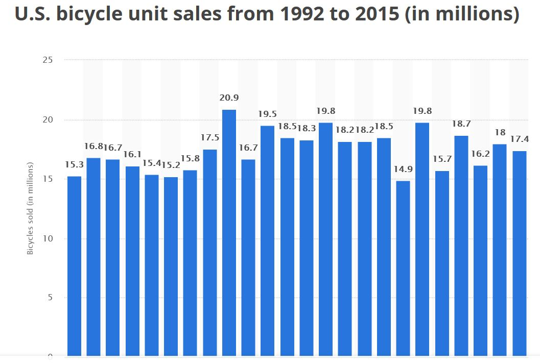 Did Gravel do what disc's haven't been able to ?-bikesales92-15.jpg