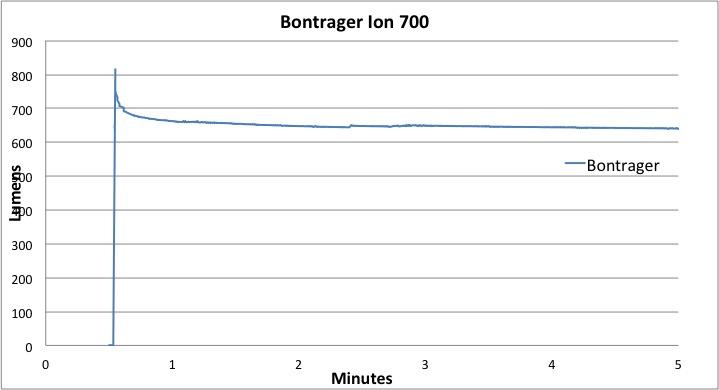 Bontrager Ion 700