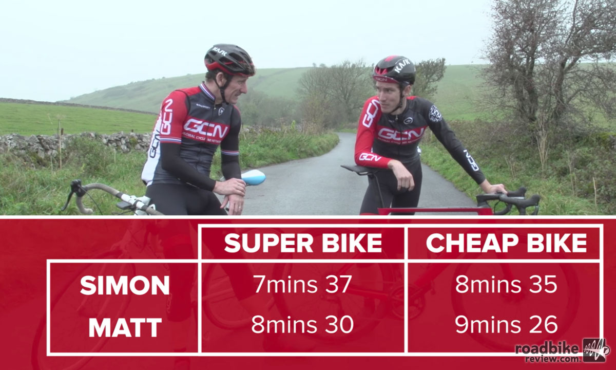 Cheap Bike vs. Super Bike: What's the difference?