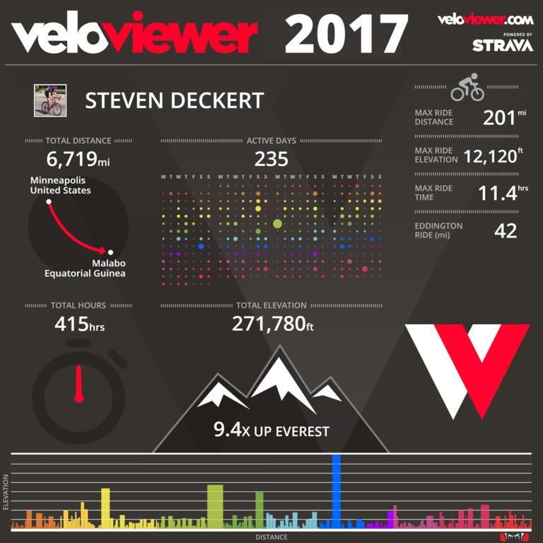 2017 Cycling Statistics-downl.jpg