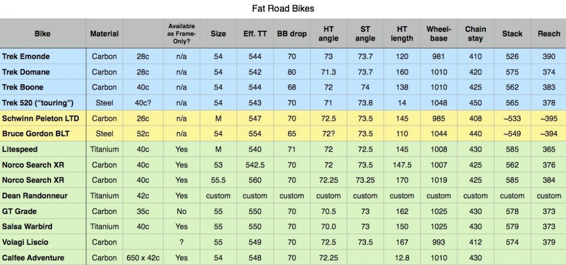 Tire Size Comparison >> Road bikes that fits big (40c) tires? - Page 2