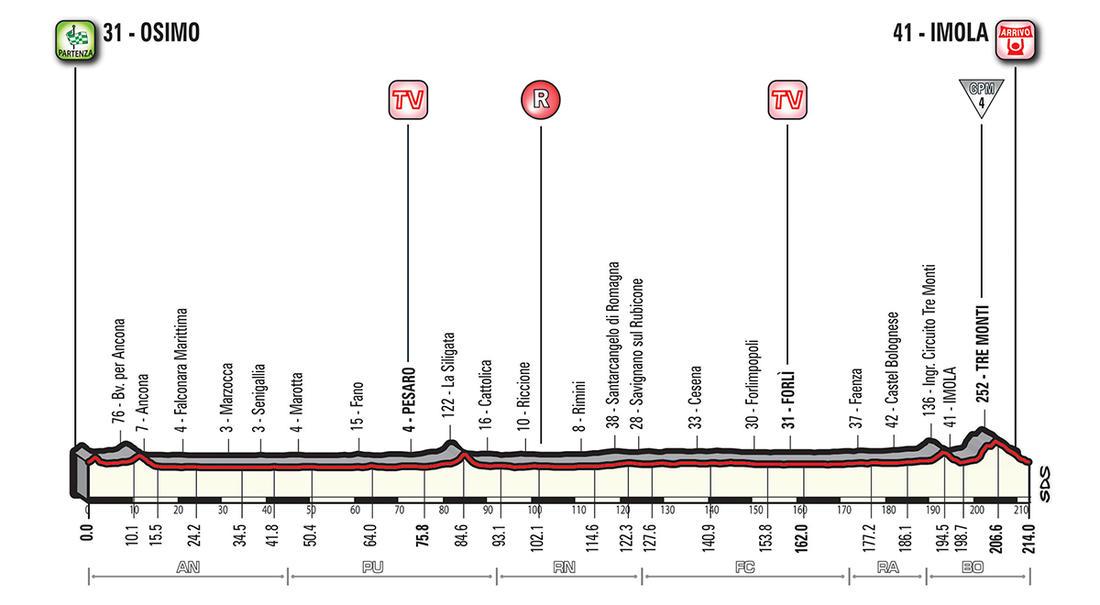 Giro d'Italia 2018 - Stage 12 - Spoilers Allowed-giro2018_stage-12-profile.jpg