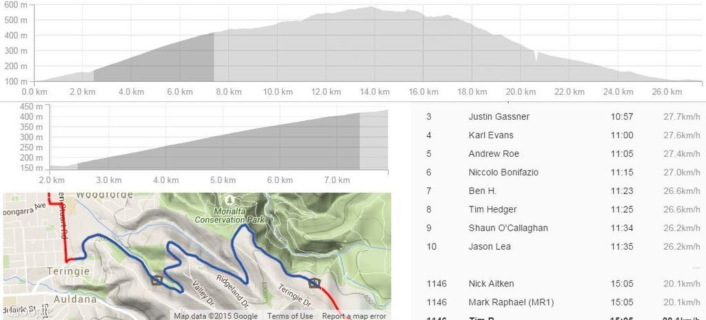 Why does my Garmin 510 overstate elevation gains?-image.jpeg