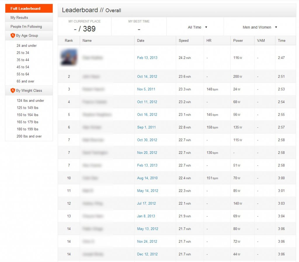 Leaderboard filled with speeds above the legal limit