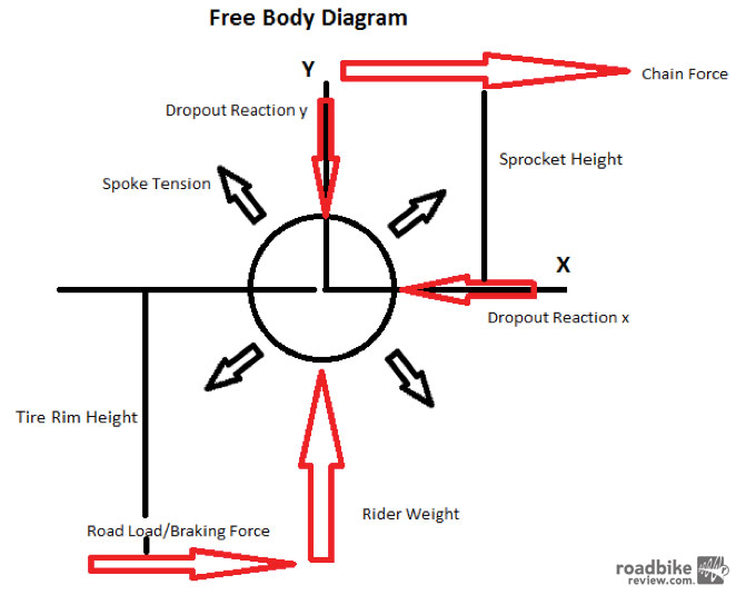 Free body diagram road bike news reviews and photos the different forces that are exerted on the hub photo courtesy of arts cyclery ccuart Gallery