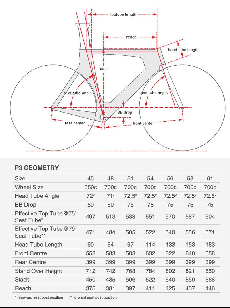 P3 Geometry