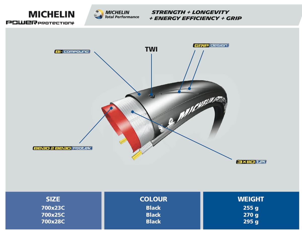 Michelin Power Tire Testing