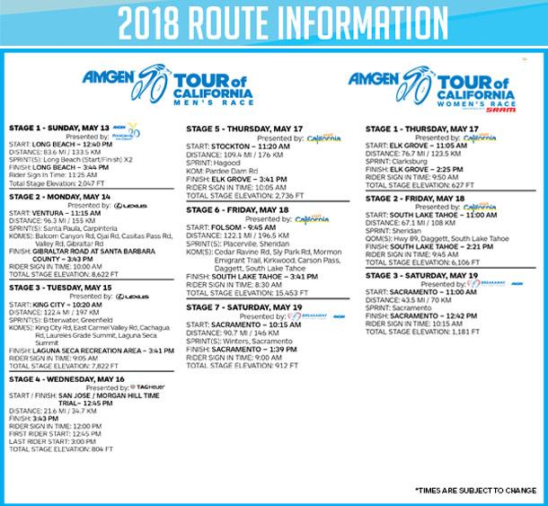 2018 Amgen Tour of California Route Info