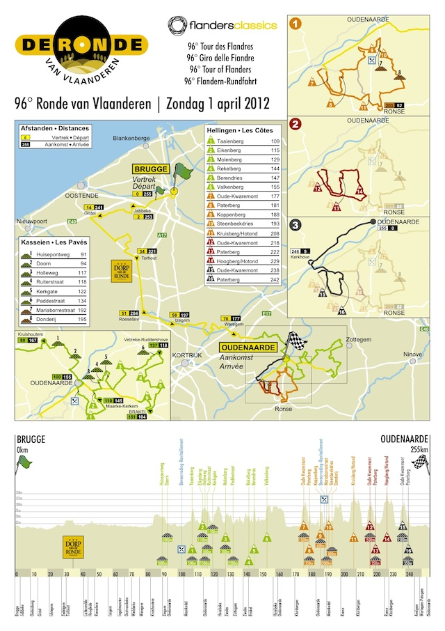 Tour of Flanders Map and Stage Profile