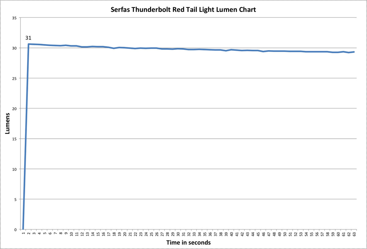 Serfas Thunderbolt Tail Light Lumen Chart
