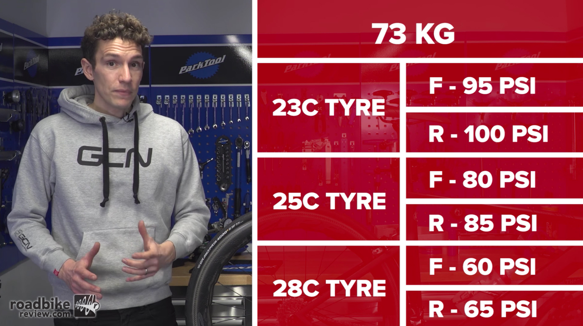 How To Pick The Right Tire Pressure