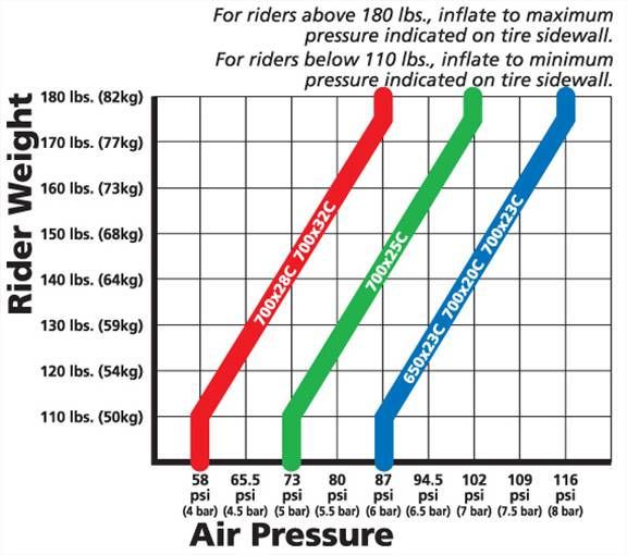 PSI going from 25 to 28c tires-tire-pressure-vs-size.jpg