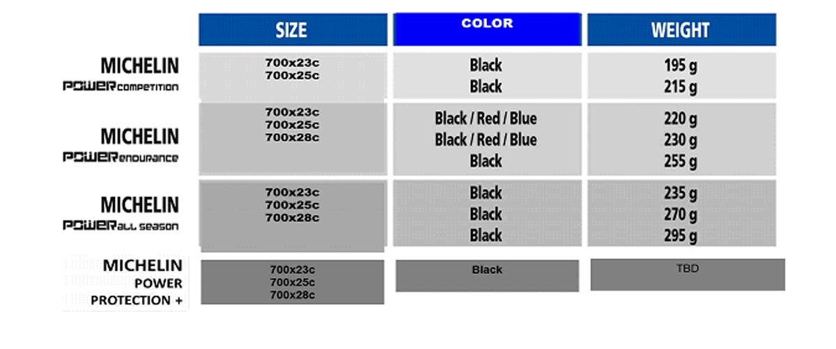 Here's a full breakdown of the new tires that will be available in early April.
