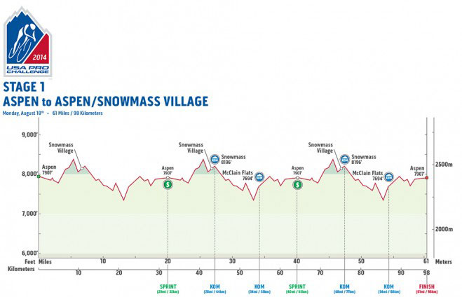 USAPC Stage 1 Profile
