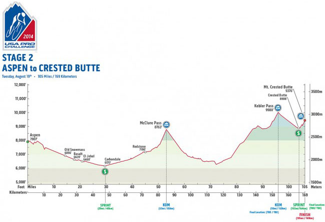 USAPC Stage 2 Profile