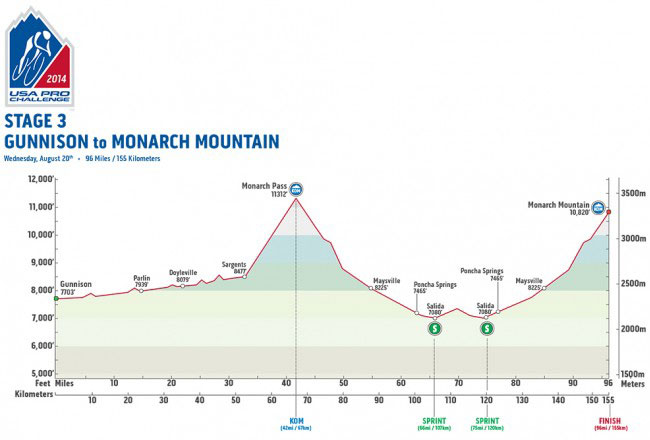 USAPC Stage 3 Profile