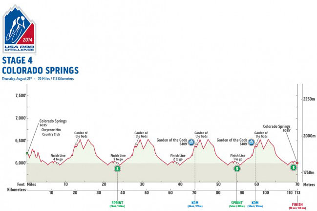 USAPC Stage 4 Profile