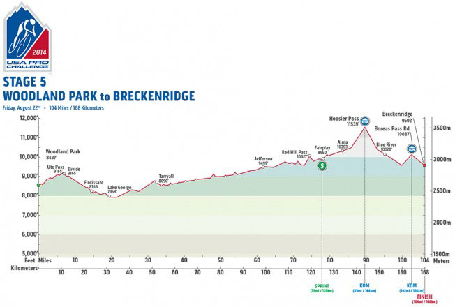 USAPC Stage 5 Profile