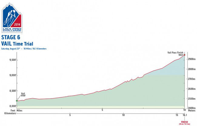USAPC Stage 6 Profile