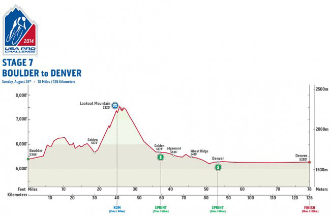 USAPC Stage 7 Profile