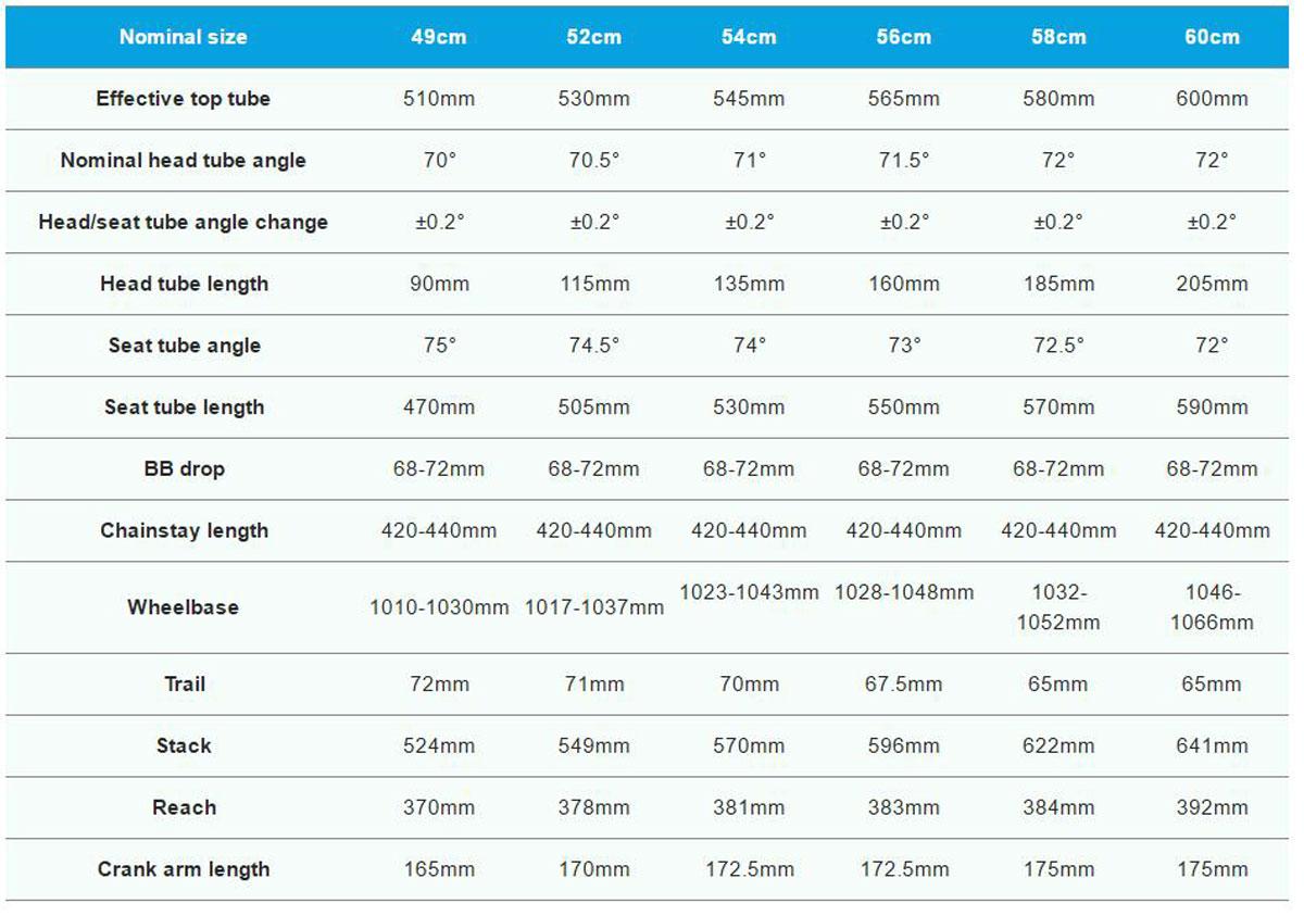 Full geo chart.