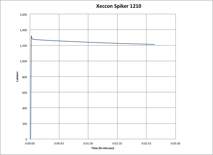 Xeccon Spiker 1210 Lumen-Hour Graph
