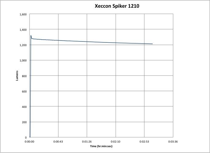 Xeccon Spiker 1210