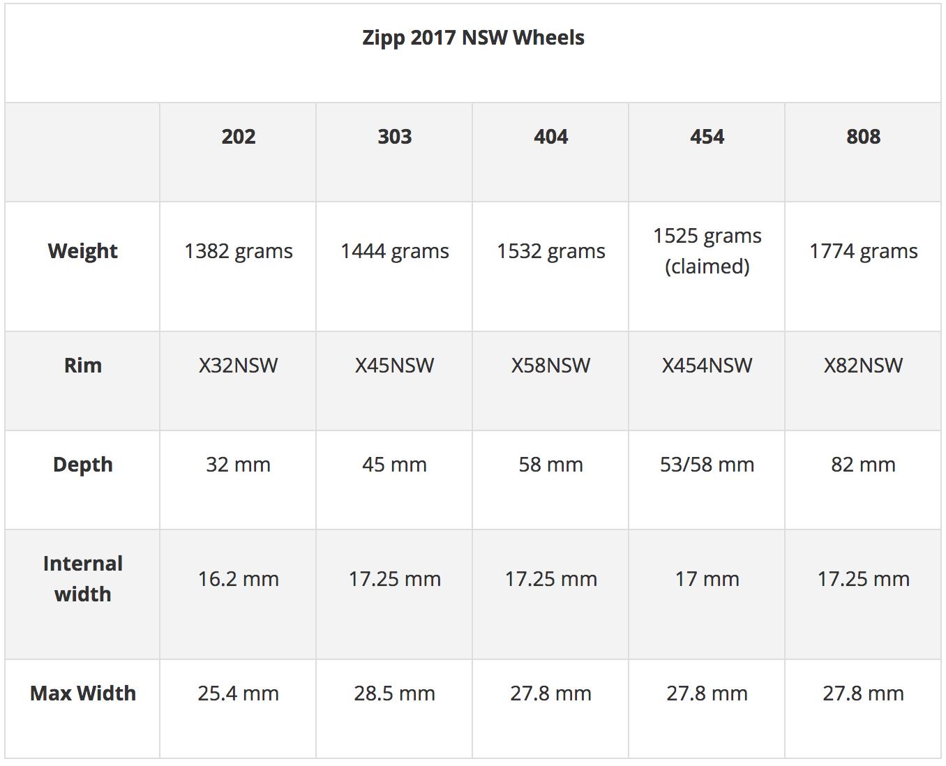 Zipp 2017 NSW Wheels